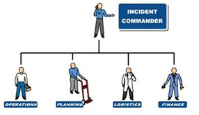 Image of incident command system chart