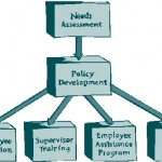 Components of a Drug-Free Workplace Program