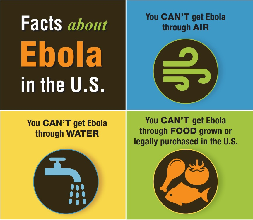 Graphic which reads: Facts about Ebola in the U.S. You can't get Ebola though air. You can't get Ebola through water. You can't get Ebola through food gown or legally purchased in the U.S.