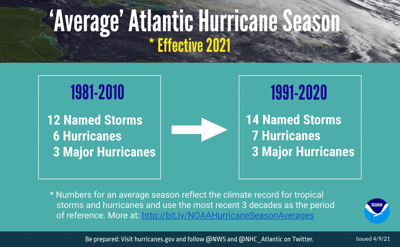 'Average' Atlantic Hurricane Season. *Effective 2021